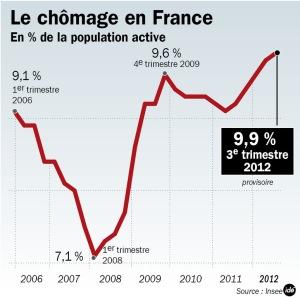 Le-taux-de-chomage-en-France-flirte-avec-les-10_article_popin
