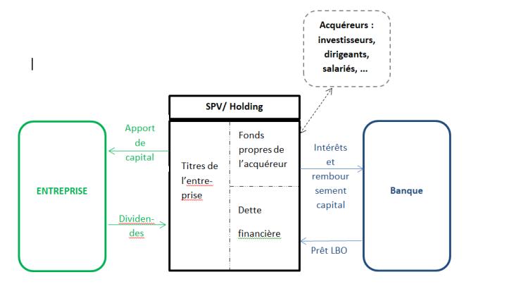 Schéma du LBO