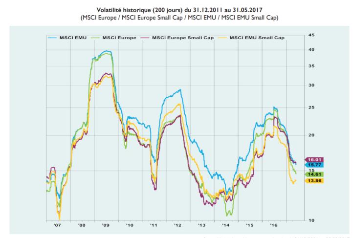 Volatilité MSCI.PNG